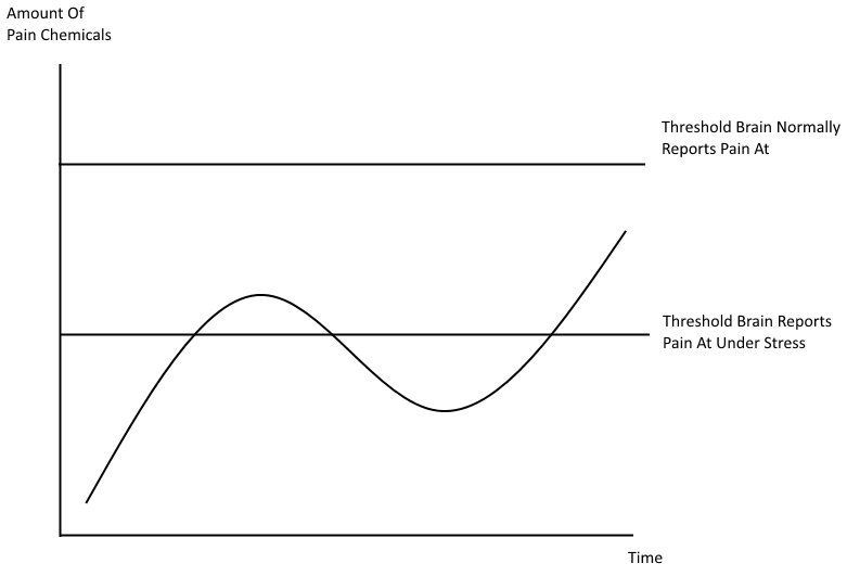 Affect of Stress on Pain Graph